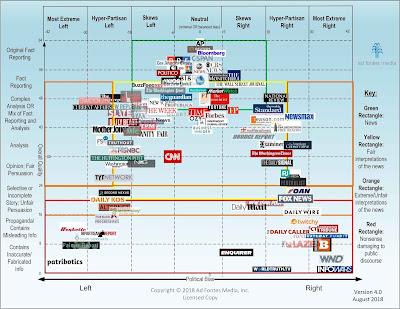 Media-Bias-Chart_4-1.0_Standard_License-min.jpg