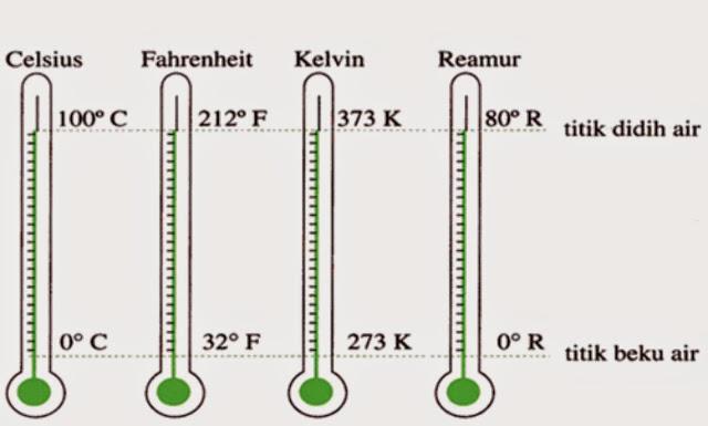 Sejarah Termometer Dan Penemu Nya