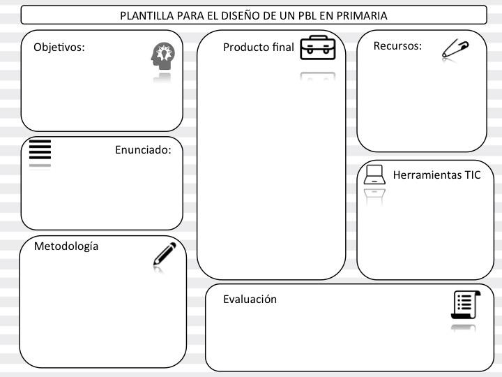 Modelo o plantilla para planificación de un PBL/ABP integrando ...