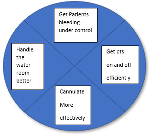 HOW TO BE THE BEST IN DIALYSIS! READ THIS!