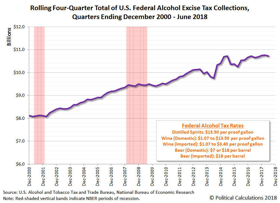 Rolling Four-Quarter Total of U.S. Federal Alcohol Excise Tax Collections, Quarters Ending December 2000 - June 2018