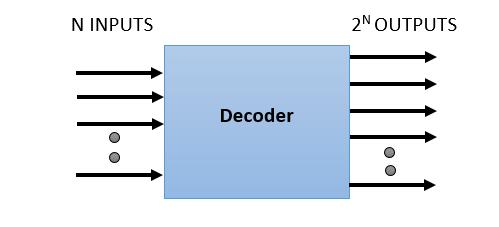 What is Decoder in Hindi – Decoder kya hai ??| Types of Decoder in Hindi