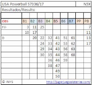 numeros optimizados para jugar al powerball desde españa