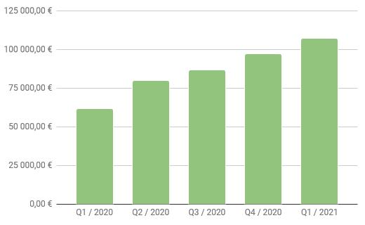 Sijoitussalkku Q1 2021
