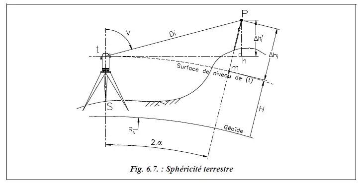 nivellement direct, nivellement idirect, hauteur de station, hauteur visée, distance horizontale, théodolite électronique, distance suivant la pente, la dénivelée, correction de niveau, dénivelée instrumentale, Cheminement de nivellement indirect, exemple de nivellement indirect,