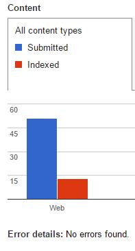 google index menurun