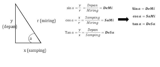Sinau Matematika Rangkuman Materi Trigonometri Dan Contoh Soal Trigonometri Sma