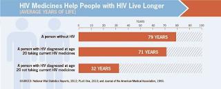 Eradicate HIV. HIV Medicines.