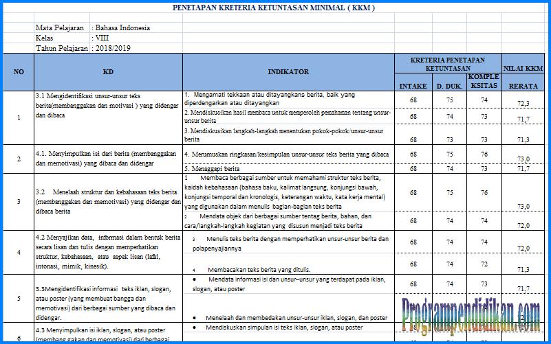 KKM Bahasa Indonesia Kelas 8 SMP/MTs K13 Revisi 2018