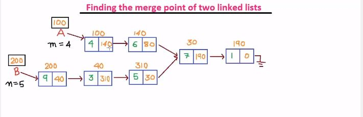 Find-merge-point-of-two-linked-list