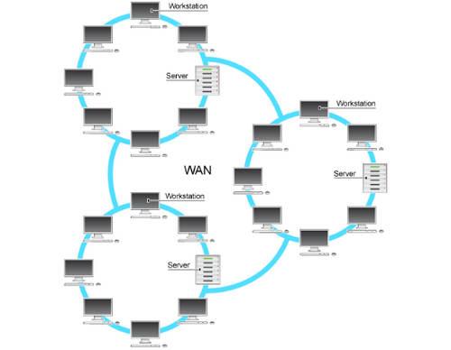 Prinsip Kerja WAN pada Jaringan Komputer