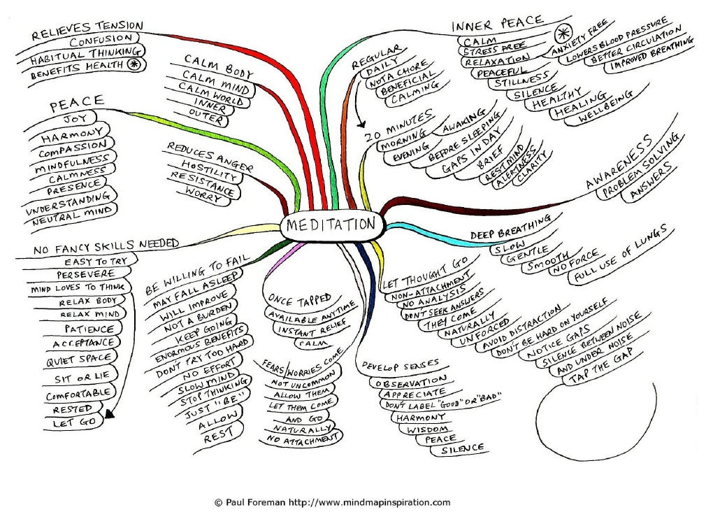 Dave's Yoga Blog: A mind map on meditation
