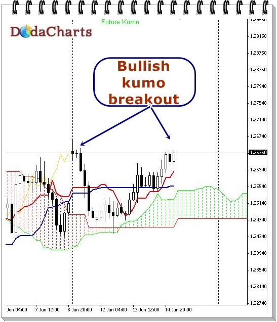 Bullish breakout in EURUSD | Technical Chart