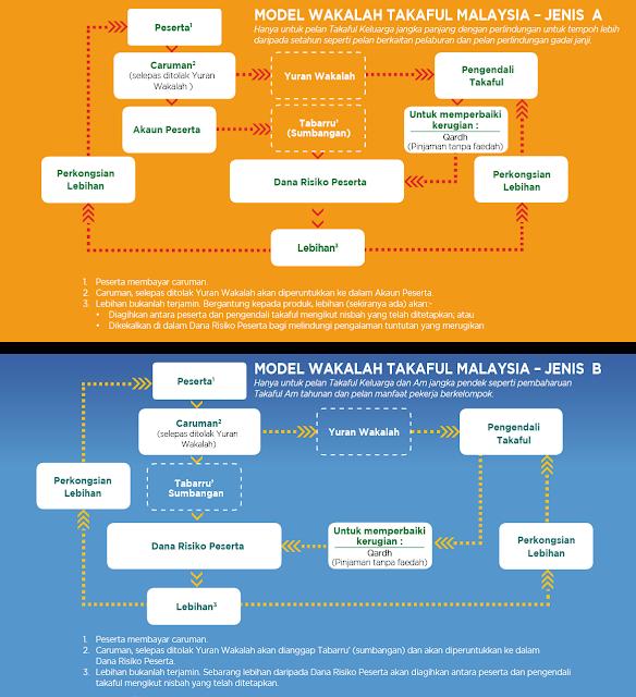 Business Model Syarikat Takaful Malaysia