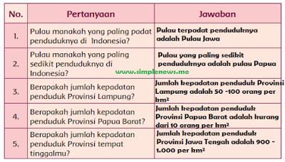 Pertanyaan dan Jawaban peta persebaran kepadatan penduduk di Indonesia www.simplenews.me