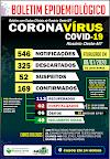 Rosário Oeste não registrou nenhum caso de covid19 nas ultimas 24 horas, mas registrou 01 óbito.