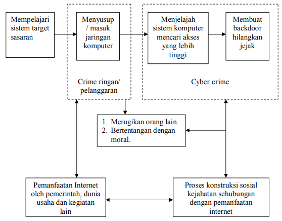 Skema dan Proses Cyber Crime