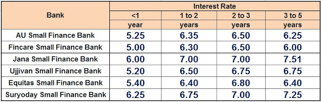 Small Finance Bank Interest rates