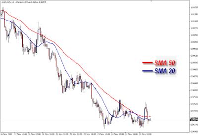 trik trading emas dengan MA