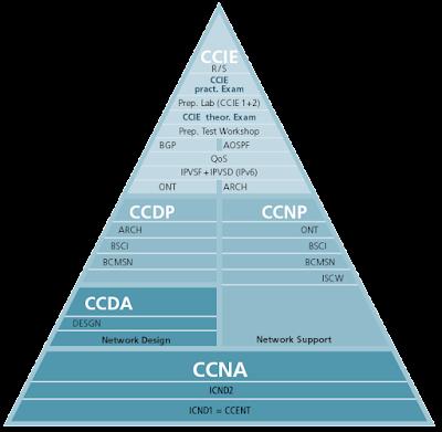 CCNA (Cisco Certified Network Associate) Sertifikası ve Eğitimleri