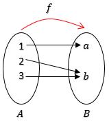 fungsi-surjektif-atau-fungsi-onto