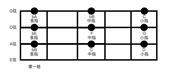 Daniel的音樂學習筆記: [Walking Bass入門手冊] 1.0.2 小調音階與指型