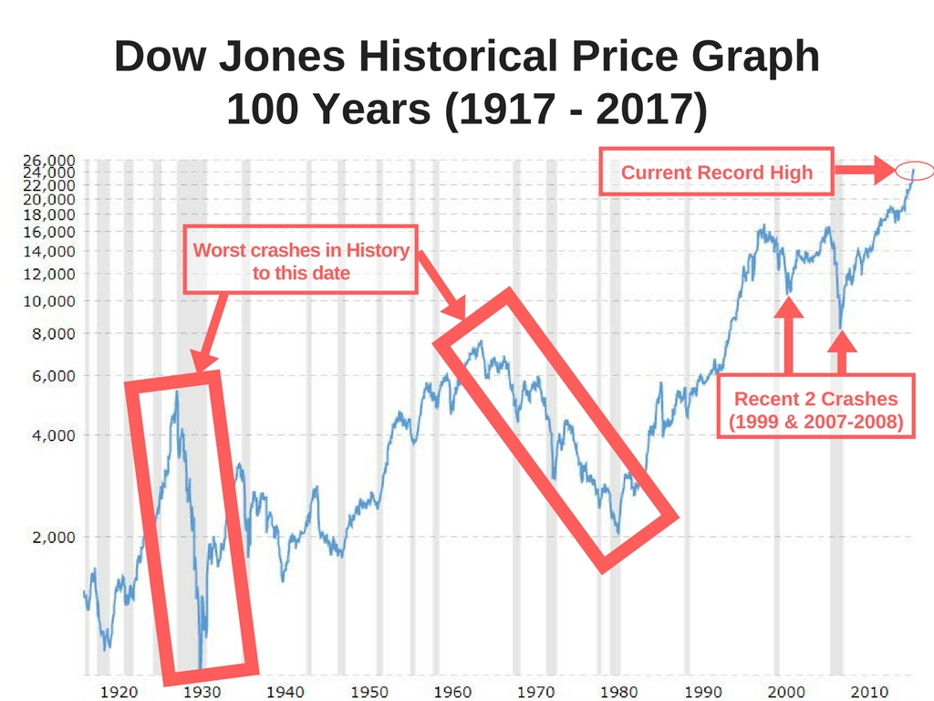 stock market crash Stock market crash of 1929 still remains to be a big event in the history of stock trading even after 80 years of its occurrence look at causes and effects.
