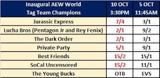 AEW World Tag Team Champions - Betting Odds