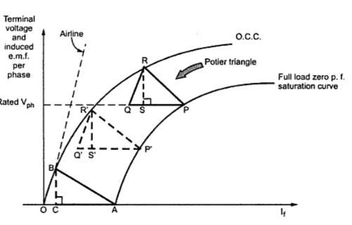 kbreee  zero power factor  zpf  method