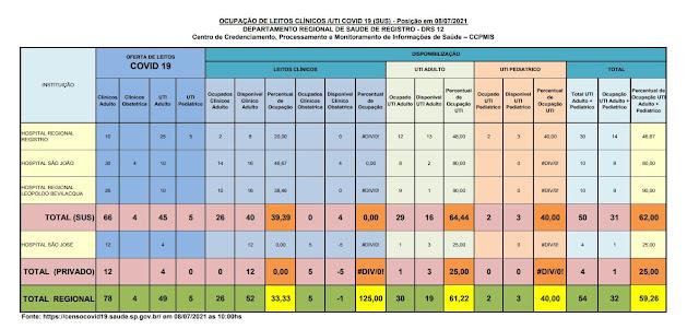 64,44% da taxa de ocupação dos leitos de UTI do SUS (16 vagas)  e 25%  particular (03 vagas) dos Hospitais do Vale do Ribeira (08/07)