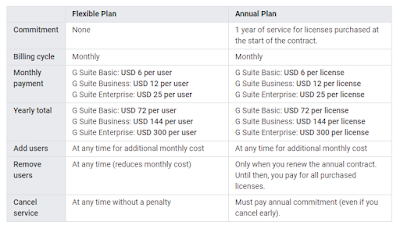 G Suite Promo Codes for Flexible & Annual Plan