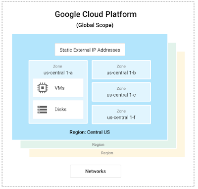 Using Google's cloud networking products: a guide to all the guides