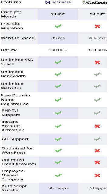Hostinger Offers Cheap Web Hosting, Free Domains/Make Money Online
