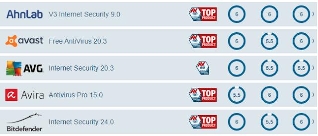 melhores antivirus junho 2020
