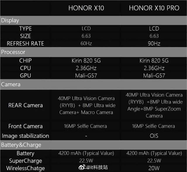 Honor X10 Miliki Sensor 40MP Sony IMX600y dan X10 Pro Dilengkapi dengan Lensa Periskop