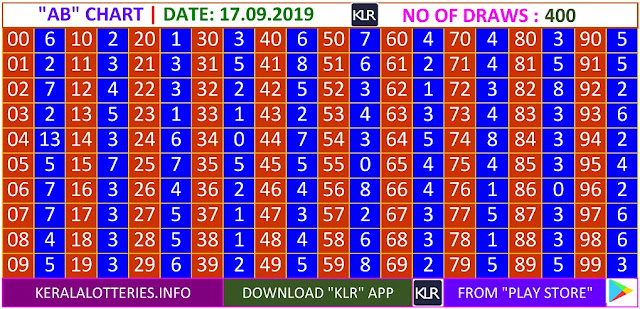 Kerala Lottery Results Winning Numbers Daily AB Charts for 400 Draws on 17.09.2019