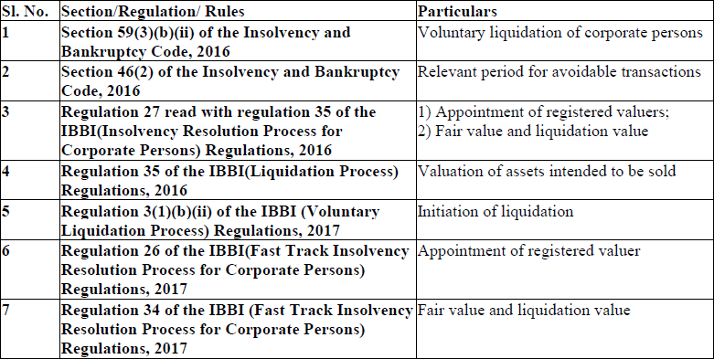 Valuation required under the Insolvency and Bankruptcy Code, 2016