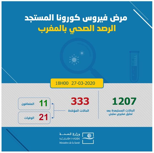 المغرب .. 333 حالة إصابة بفيروس كورونا