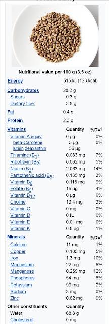 Nutritional Value of Barley