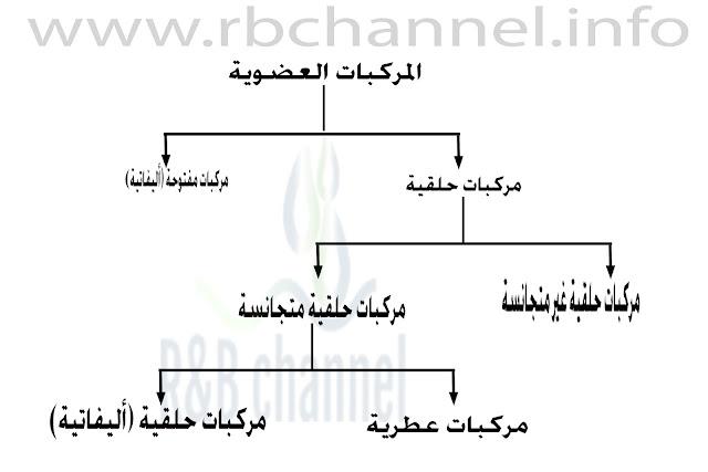 تصنيف المركبات العضوية حسب بنية الهيكل الكربوني
