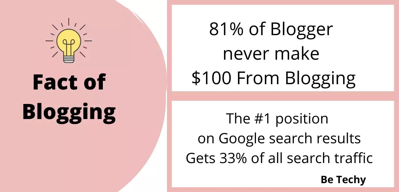 Best blogging platform in hindi