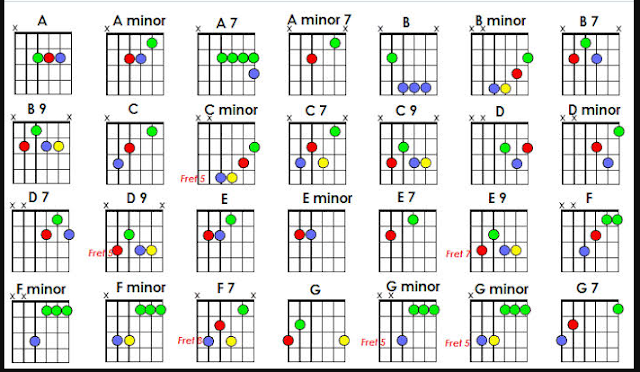 Kunci Gitar Mudah Diingat