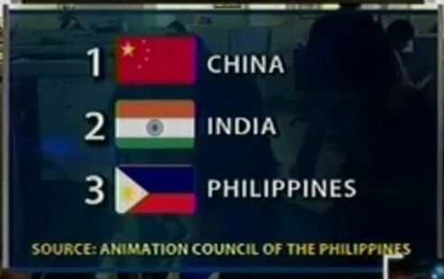 Freelancer Philippines - Philippines 3rd in Animation outsourcing