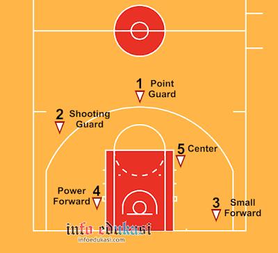 Contoh Gambar Nama Posisi Pemain Bola Basket Dan Tugasnya Lengkap