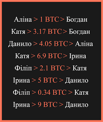 Візуалізація історії транзакцій в системі Bitcoin