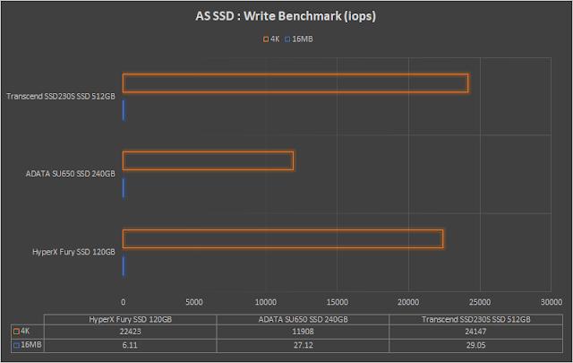 hexmojo-adata-su650-benchmark-4.png (640×405)