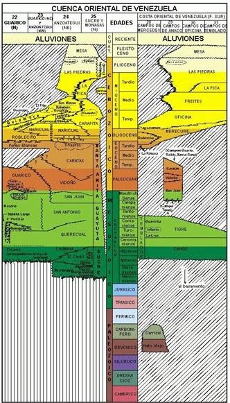 Columna Estratigráfica de la Cuenca Oriental de Venezuela
