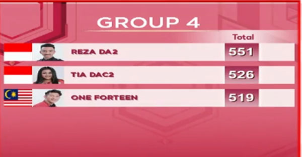 nilai DA Asia 3 Top 15 Grup 4 Tadi Malam 30 November 2017