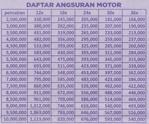 21+ Tabel Angsuran Adira Gadai Bpkb Pictures