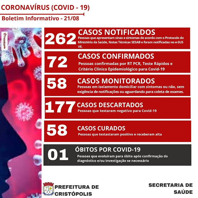 Cristópolis confirma mais seis e número de casos positivos sobe para 72